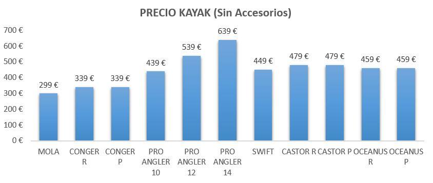 Precios kayaks sin equipamiento