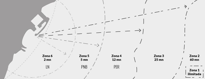 zonas de navegación para neumáticas