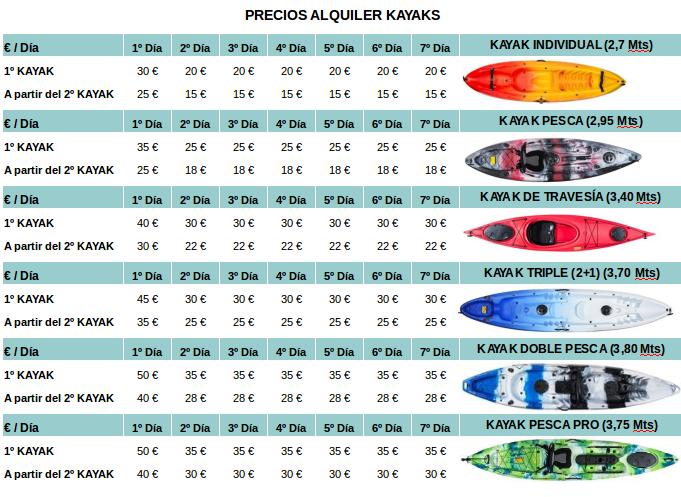 Precios de los alquilers de kayaks a particulares