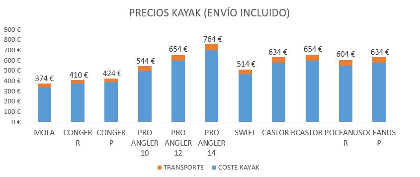 Precios kayaks envio incluido