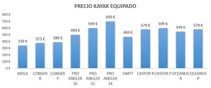 Precios kayaks equipados